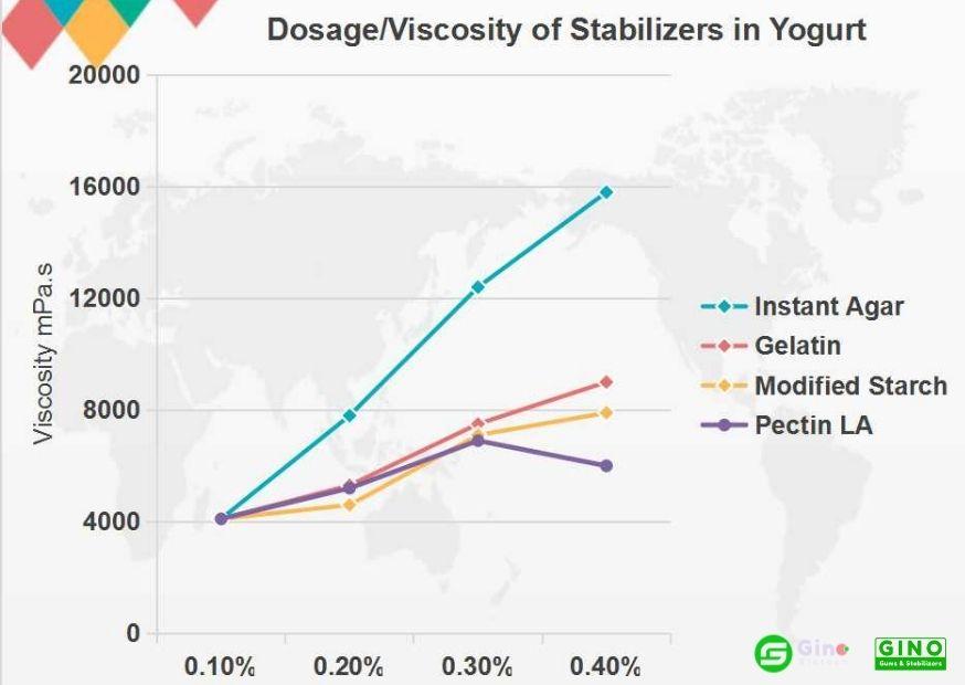 Dosage/Viscosity of Stabilizers in Yogurt