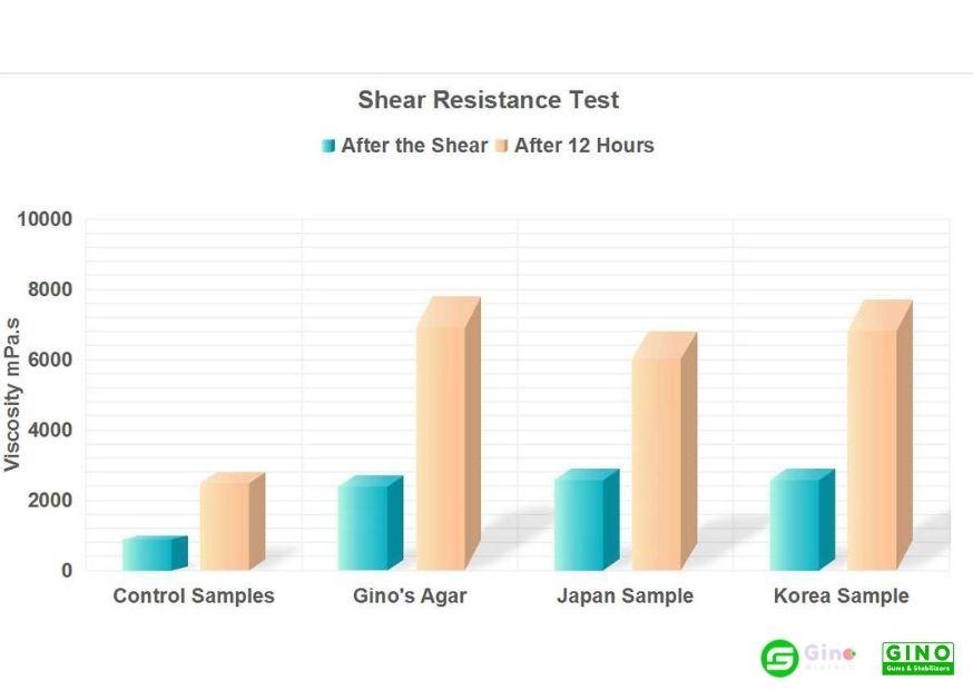 Shear Resistance Test Instant Agar Stirred Yogurt Stabilizers (7)
